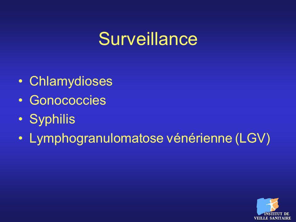 Surveillance Chlamydioses Gonococcies Syphilis Lymphogranulomatose vénérienne (LGV) INSTITUT DE VEILLE SANITAIRE INSTITUT DE VEILLE SANITAIRE
