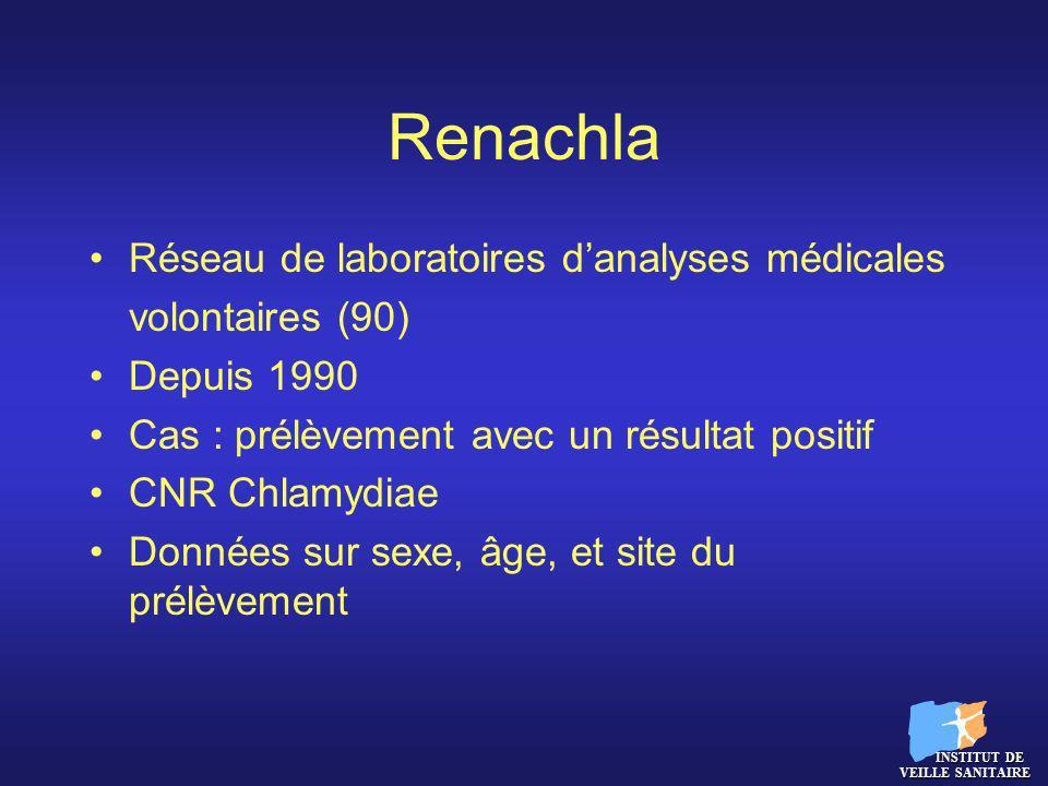 Renachla Evolution du nombre de prélèvements positifs à chlamydia par laboratoire, par an et par sexe 1990-2003 INSTITUT DE VEILLE SANITAIRE INSTITUT DE VEILLE SANITAIRE