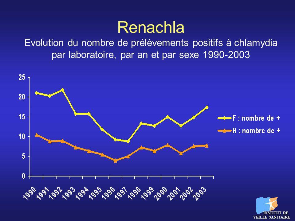 Renachla Evolution du nombre de prélèvements positifs à chlamydia par laboratoire, par an et par sexe 1990-2003 INSTITUT DE VEILLE SANITAIRE INSTITUT