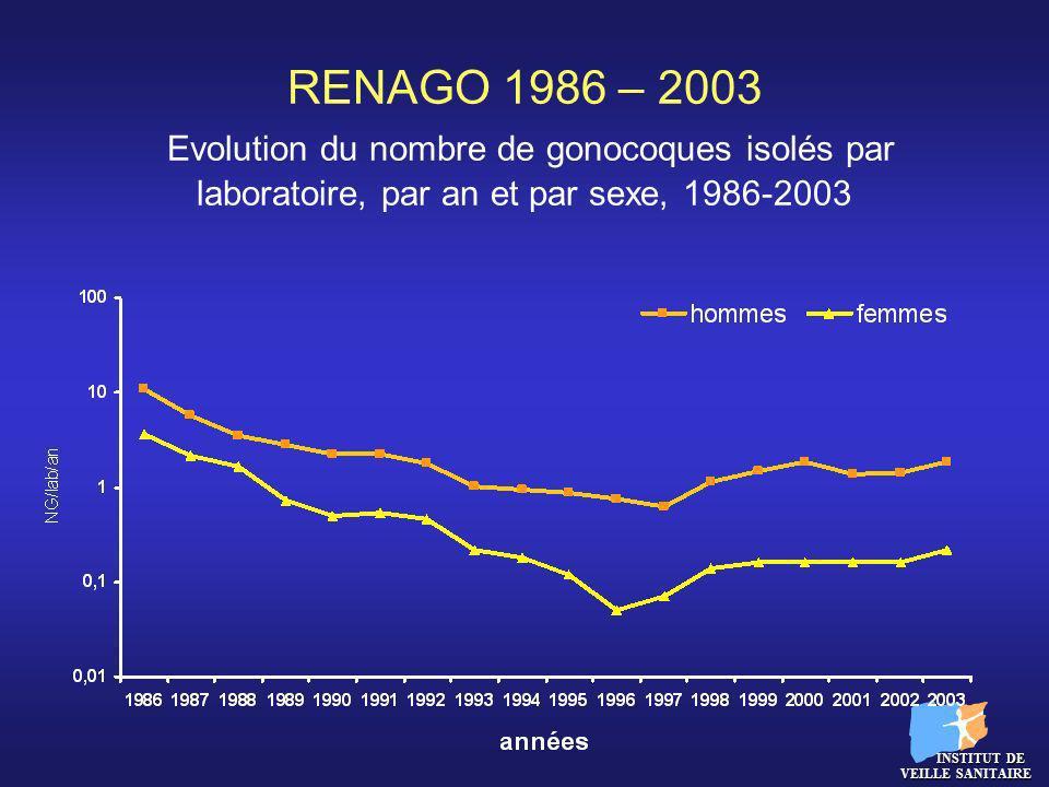 RENAGO 1986 – 2003 Evolution du nombre de gonocoques isolés par laboratoire, par an et par sexe, 1986-2003 INSTITUT DE VEILLE SANITAIRE INSTITUT DE VE