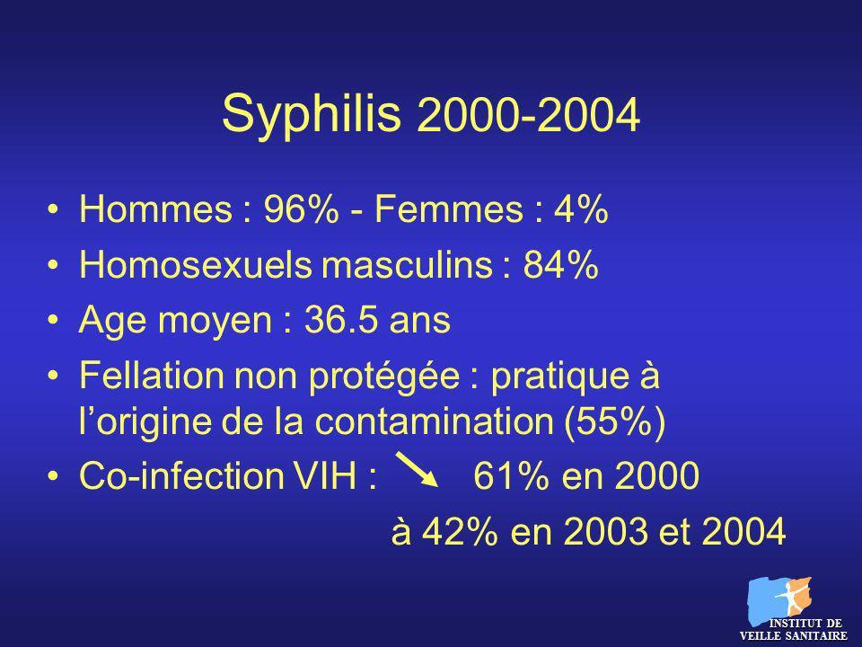 Syphilis 2000-2004 Hommes : 96% - Femmes : 4% Homosexuels masculins : 84% Age moyen : 36.5 ans Fellation non protégée : pratique à lorigine de la cont
