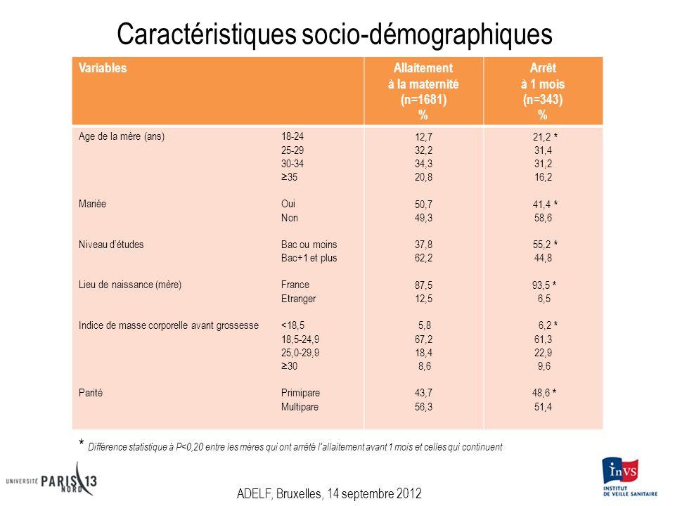 Caractéristiques socio-démographiques VariablesAllaitement à la maternité (n=1681) % Arrêt à 1 mois (n=343) % Age de la mère (ans) 18-24 25-29 30-34 35 MariéeOui Non Niveau détudesBac ou moins Bac+1 et plus Lieu de naissance (mère)France Etranger Indice de masse corporelle avant grossesse<18,5 18,5-24,9 25,0-29,9 30 ParitéPrimipare Multipare 12,7 32,2 34,3 20,8 50,7 49,3 37,8 62,2 87,5 12,5 5,8 67,2 18,4 8,6 43,7 56,3 21,2 * 31,4 31,2 16,2 41,4 * 58,6 55,2 * 44,8 93,5 * 6,5 6,2 * 61,3 22,9 9,6 48,6 * 51,4 * Différence statistique à P<0,20 entre les mères qui ont arrêté lallaitement avant 1 mois et celles qui continuent ADELF, Bruxelles, 14 septembre 2012