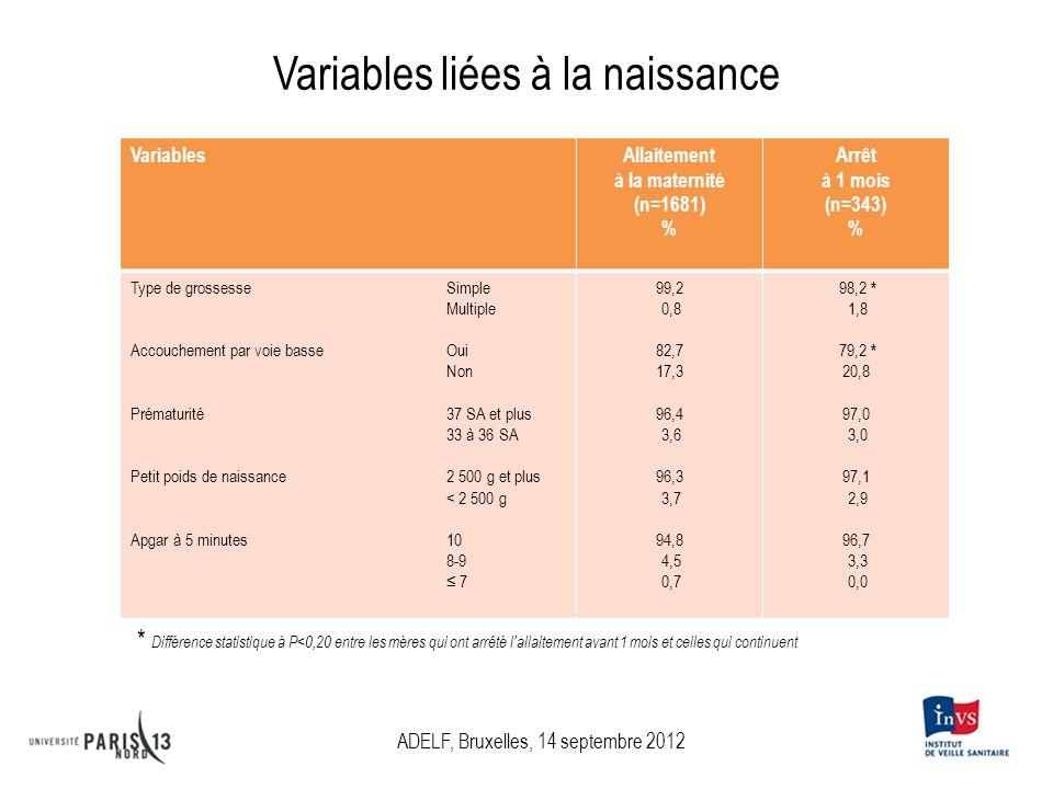 Variables liées à la naissance VariablesAllaitement à la maternité (n=1681) % Arrêt à 1 mois (n=343) % Type de grossesseSimple Multiple Accouchement p