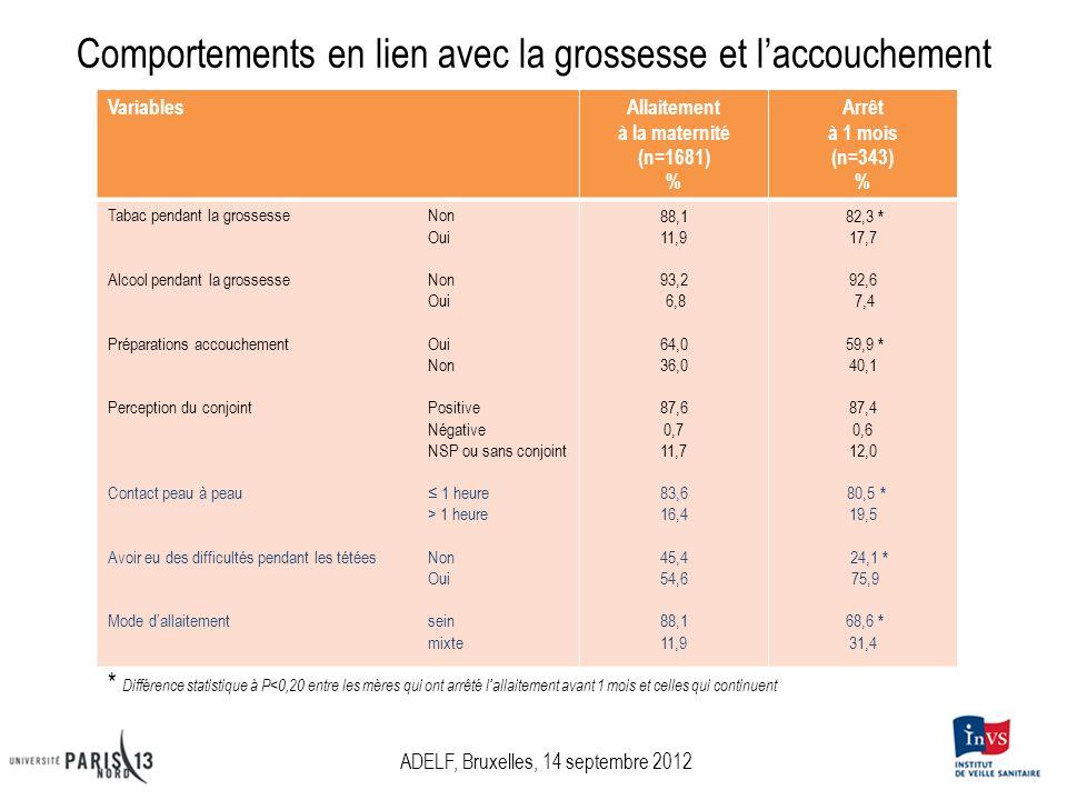 Comportements en lien avec la grossesse et laccouchement VariablesAllaitement à la maternité (n=1681) % Arrêt à 1 mois (n=343) % Tabac pendant la gros