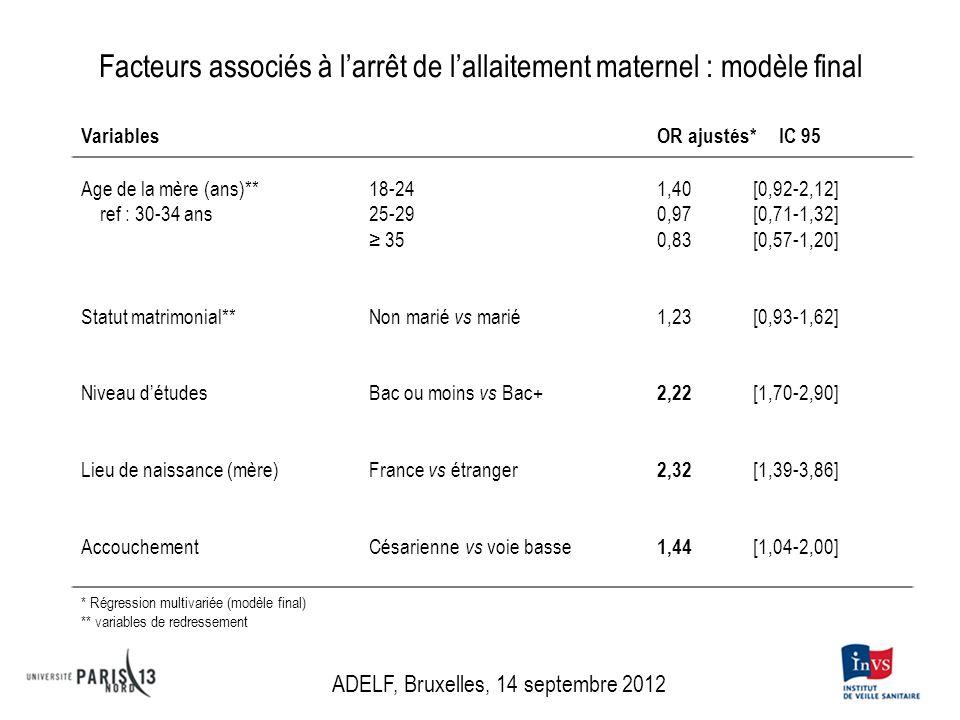 Facteurs associés à larrêt de lallaitement maternel : modèle final Variables OR ajustés* IC 95IIC Age de la mère (ans)** 18-24 1,40[0,92-2,12] ref : 3