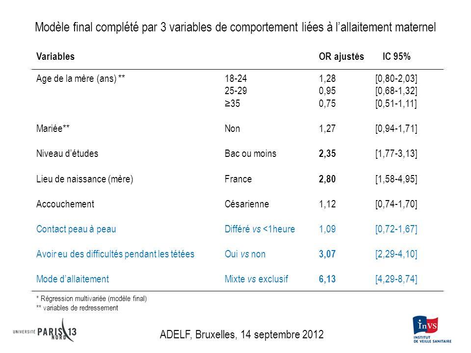 Modèle final complété par 3 variables de comportement liées à lallaitement maternel Variables OR ajustés IC 95% Age de la mère (ans) **18-241,28 [0,80-2,03] 25-290,95 [0,68-1,32] 350,75 [0,51-1,11] Mariée**Non1,27 [0,94-1,71] Niveau détudesBac ou moins 2,35 [1,77-3,13] Lieu de naissance (mère)France 2,80 [1,58-4,95] AccouchementCésarienne1,12 [0,74-1,70] Contact peau à peau Différé vs <1heure1,09 [0,72-1,67] Avoir eu des difficultés pendant les tétéesOui vs non 3,07 [2,29-4,10] Mode dallaitement Mixte vs exclusif 6,13 [4,29-8,74] * Régression multivariée (modèle final) ** variables de redressement ADELF, Bruxelles, 14 septembre 2012