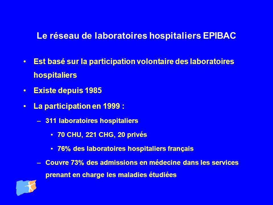 Le réseau de laboratoires hospitaliers EPIBAC Est basé sur la participation volontaire des laboratoires hospitaliers Existe depuis 1985 La participati