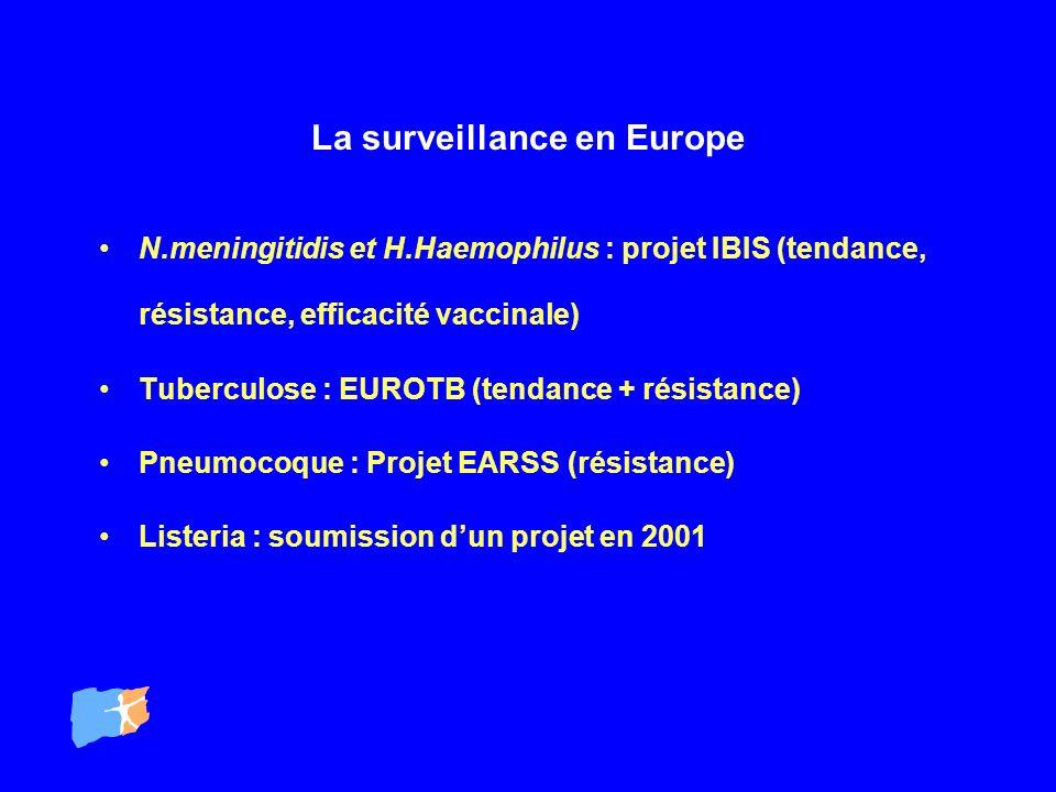 La surveillance en Europe N.meningitidis et H.Haemophilus : projet IBIS (tendance, résistance, efficacité vaccinale) Tuberculose : EUROTB (tendance +