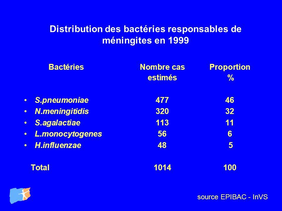 Distribution des bactéries responsables de méningites en 1999 BactériesNombre cas Proportion estimés % S.pneumoniae47746 N.meningitidis32032 S.agalact