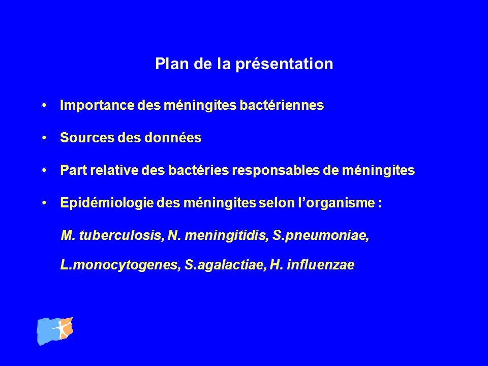 Distribution des bactéries responsables de méningites en 1999 BactériesNombre cas Proportion estimés % S.pneumoniae47746 N.meningitidis32032 S.agalactiae11311 L.monocytogenes566 H.influenzae 48 5 Total1014100 source EPIBAC - InVS