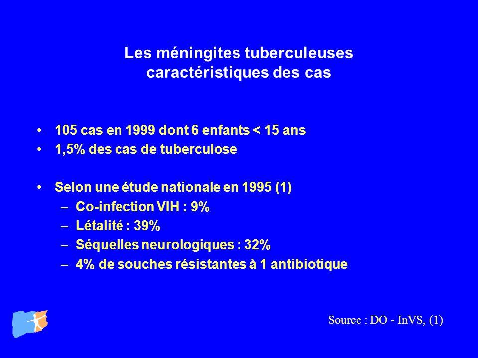 Les méningites tuberculeuses caractéristiques des cas 105 cas en 1999 dont 6 enfants < 15 ans 1,5% des cas de tuberculose Selon une étude nationale en