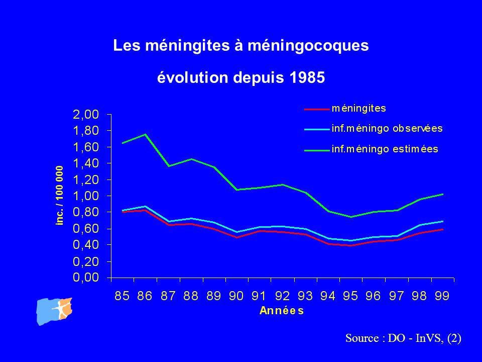 Les méningites à méningocoques évolution depuis 1985 Source : DO - InVS, (2)