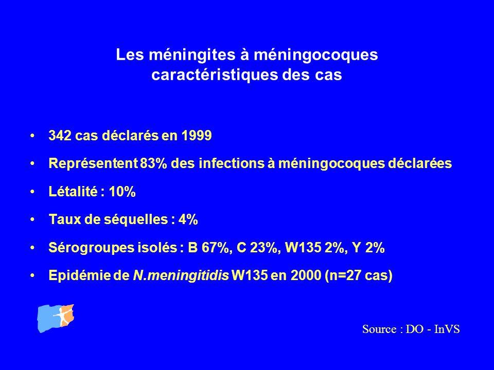 Les méningites à méningocoques caractéristiques des cas 342 cas déclarés en 1999 Représentent 83% des infections à méningocoques déclarées Létalité :