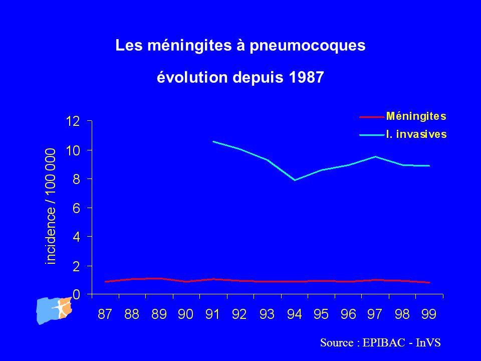 Les méningites à pneumocoques évolution depuis 1987 Source : EPIBAC - InVS