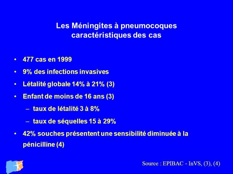 Les Méningites à pneumocoques caractéristiques des cas 477 cas en 1999 9% des infections invasives Létalité globale 14% à 21% (3) Enfant de moins de 1