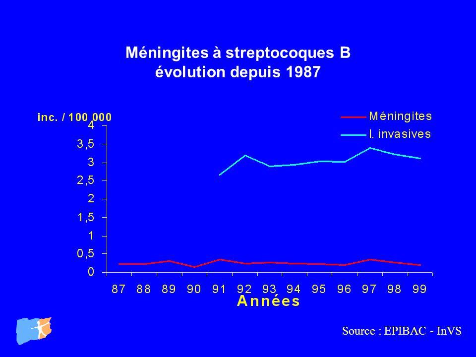 Méningites à streptocoques B évolution depuis 1987 Source : EPIBAC - InVS
