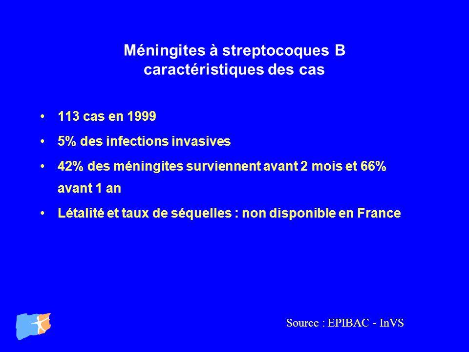Méningites à streptocoques B caractéristiques des cas 113 cas en 1999 5% des infections invasives 42% des méningites surviennent avant 2 mois et 66% a