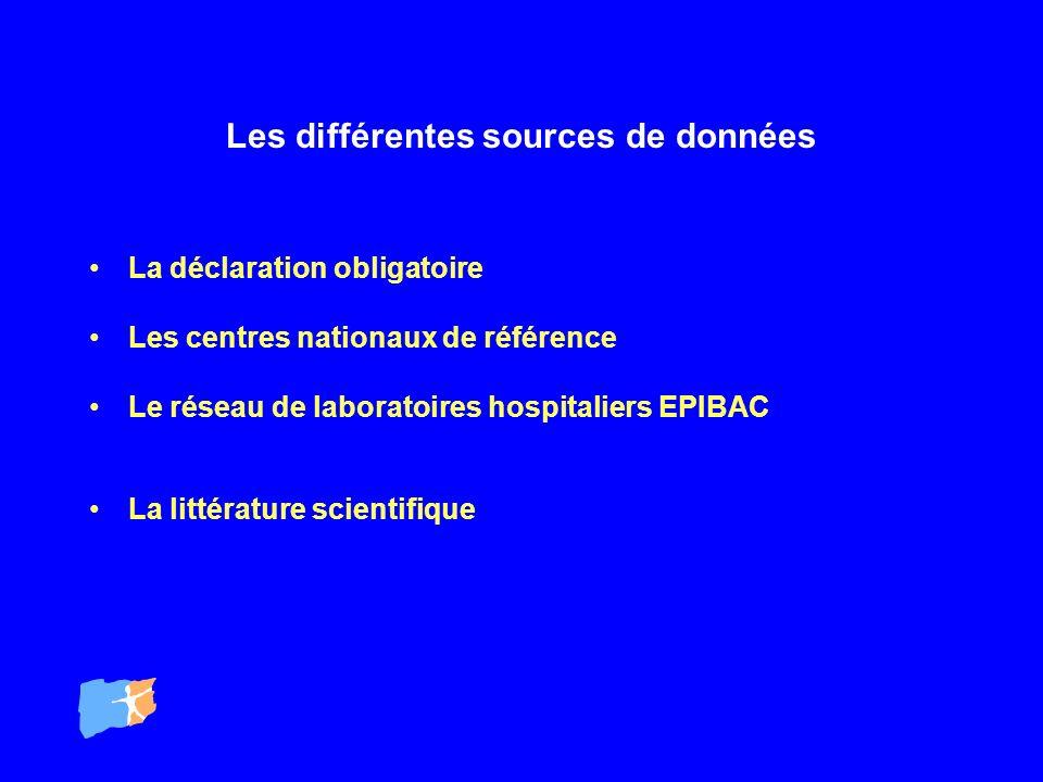 Les différentes sources de données La déclaration obligatoire Les centres nationaux de référence Le réseau de laboratoires hospitaliers EPIBAC La litt