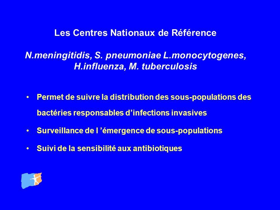 Les Centres Nationaux de Référence N.meningitidis, S. pneumoniae L.monocytogenes, H.influenza, M. tuberculosis Permet de suivre la distribution des so