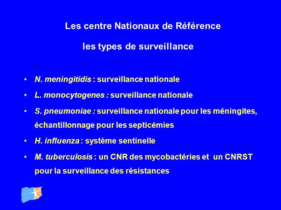 Les centre Nationaux de Référence les types de surveillance N. meningitidis : surveillance nationale L. monocytogenes : surveillance nationale S. pneu