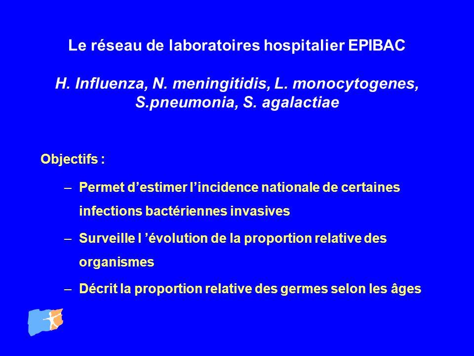 Le réseau de laboratoires hospitalier EPIBAC H. Influenza, N. meningitidis, L. monocytogenes, S.pneumonia, S. agalactiae Objectifs : –Permet destimer