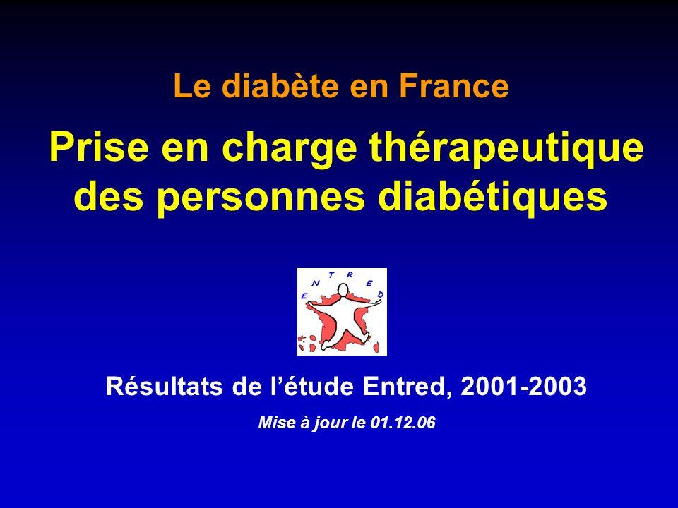 3 personnes sur 4 en surpoids LAnaes recommande une prise en charge diététique dès le diagnostic de diabète Consultations diététiques 2001 IMC 7 %30 % 30 kg/m 2 5 %22 %25-29 kg/m 2 4 %25 % 25 kg/m 2 Au moins 3Au moins 1 Prise en charge diététique 25 %