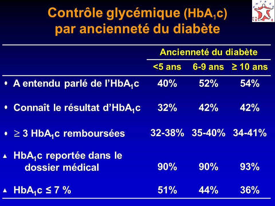 Contrôle glycémique (HbA 1 c) en fonction de lintensification du traitement Modalité de traitement HbA 1 c Manquant 7%7-8%8-10%>10% 1 ADO12%57%19%10%2% 2 ADO6%40%28%21%5% 3 ADO3%27%32% 6% ADO + insuline4%19%36%34%7% Insuline5%23%30%36%6%