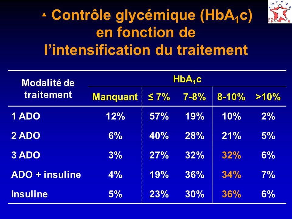 Fréquences des hypoglycémies par type de diabète et traitement Nombre dhypoglycémies sévères en 2001 1 3 Ensemble12% 5% Type 210% 4% Type 137%18% Traitement : - Insuline31%13% - Glinide 10% 1% - Sulfamide 8% 3% - Autre 5% 1%