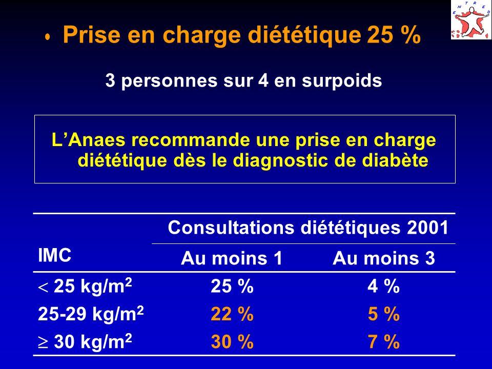 Type 2 sans insuline 78% Type 2 insuliné 76% Type 1 37% Prise en charge diététique par type de diabète, traitement et indice de masse corporelle (IMC) Surpoids IMC 1 consultation diététique 2001 Type 2 sans insuline Type 2 insuliné Type 1 25 kg/m 2 18%35% 25-29 kg/m 2 15%46%42% 30 kg/m 2 23%55%50%