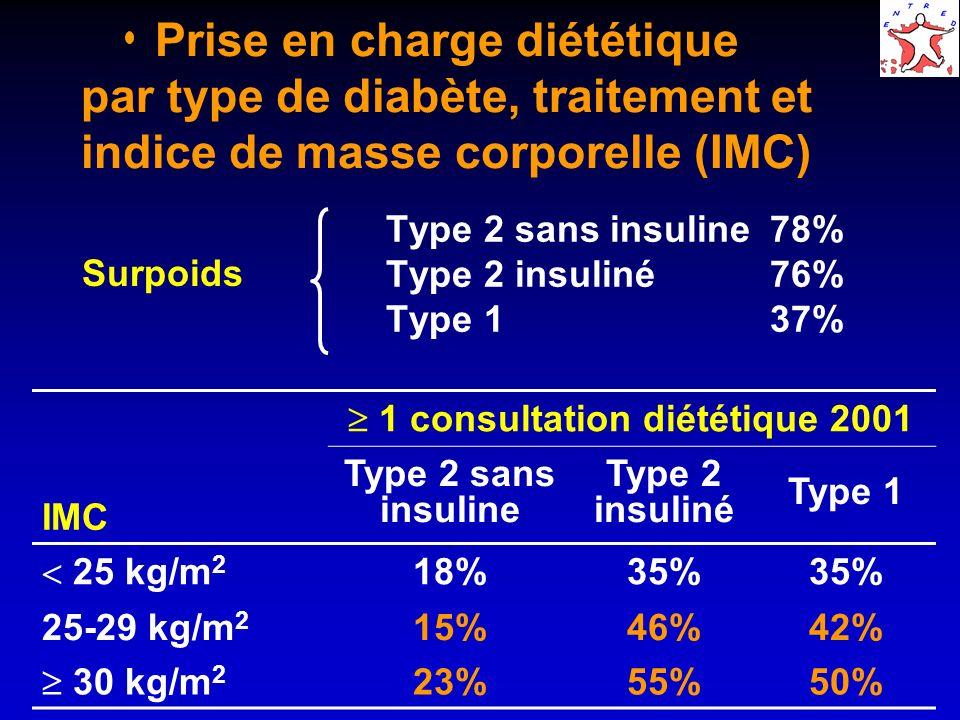 Traitements antidiabétiques remboursés au dernier trimestre 2001 Diabète de TYPE 2 Antidiabétiques oraux seuls 1 ADO 2 ADO 3 ADO 46 % 30 % 7 % Antidiabétiques oraux et insuline 1 ADO + insuline 2 ADO + insuline 4 % 3 % Insuline seule10 %