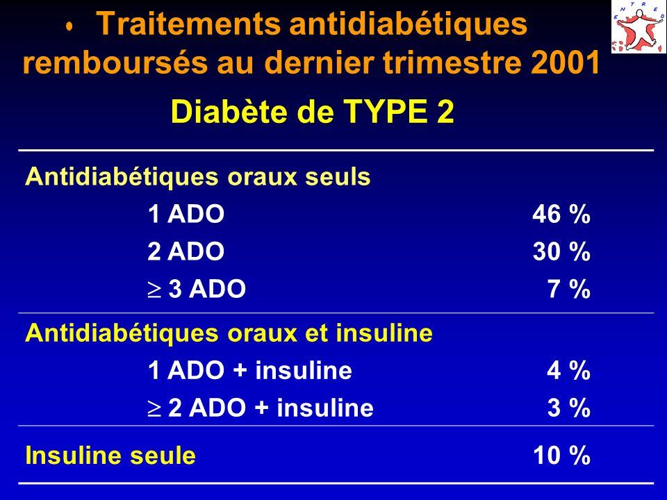 Type dantidiabétiques oraux remboursés au dernier trimestre 2001 Diabète de TYPE 2 Mono- thérapie Plurithérapie ADO seuls ADO et insuline N=1514 (46%) N=1236 (37%) N=231 (7%) Sulfamide59 %88 %50 % Biguanide32 %90 %67 % A-glucosidase 6 %31 %19 % Glinide 3 %11 %10 %