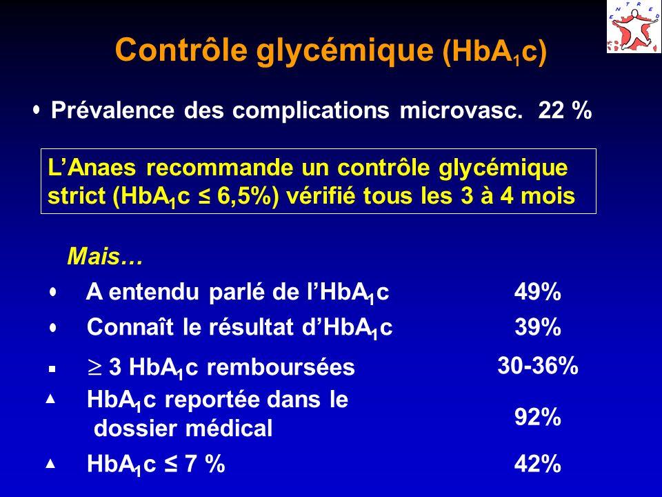 Contrôle glycémique (HbA 1 c) par type de diabète Type 2Type 1 A entendu parlé de lHbA 1 c46%87% Connaît le résultat dHbA 1 c36%76% 3 HbA 1 c remboursées 34-40%27-37% HbA 1 c reportée dans le dossier médical 92%97% HbA 1 c 7 %43%22%