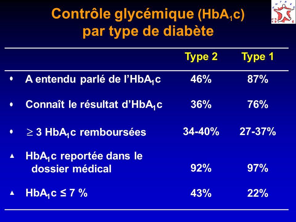 Contrôle glycémique (HbA 1 c) par ancienneté du diabète Ancienneté du diabète <5 ans6-9 ans 10 ans A entendu parlé de lHbA 1 c40%52%54% Connaît le résultat dHbA 1 c32%42% 3 HbA 1 c remboursées 32-38%35-40%34-41% HbA 1 c reportée dans le dossier médical 90% 93% HbA 1 c 7 %51%44%36%