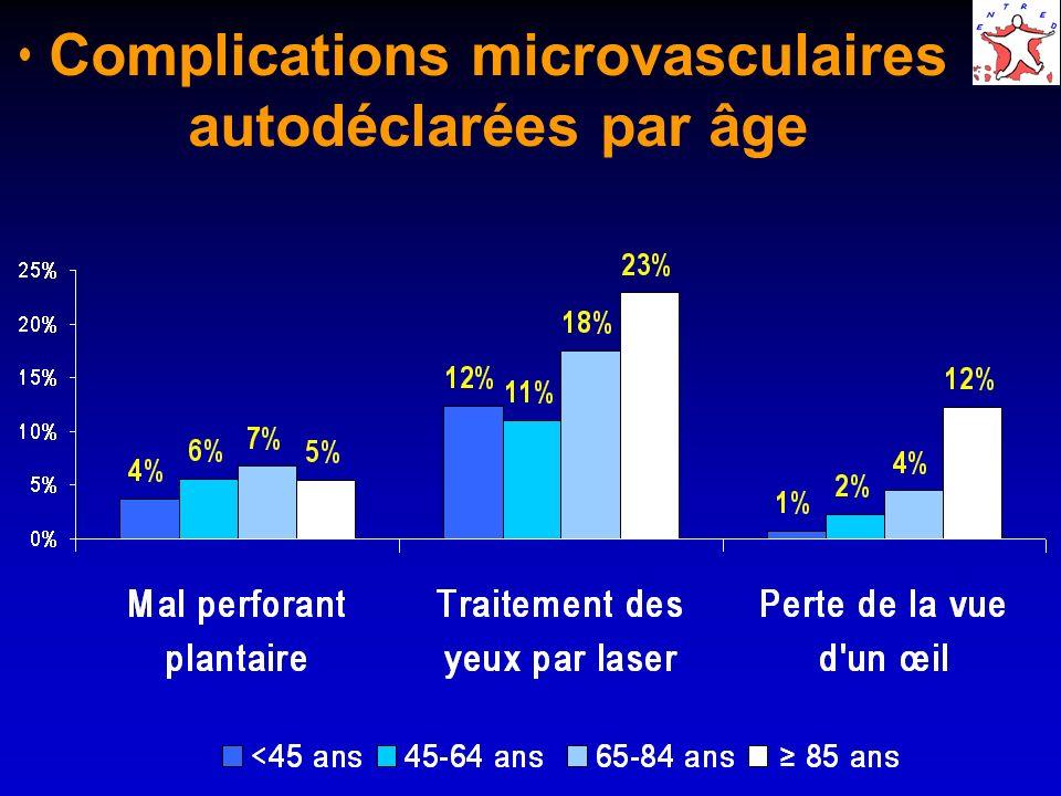 Complications microvasculaires autodéclarées par âge