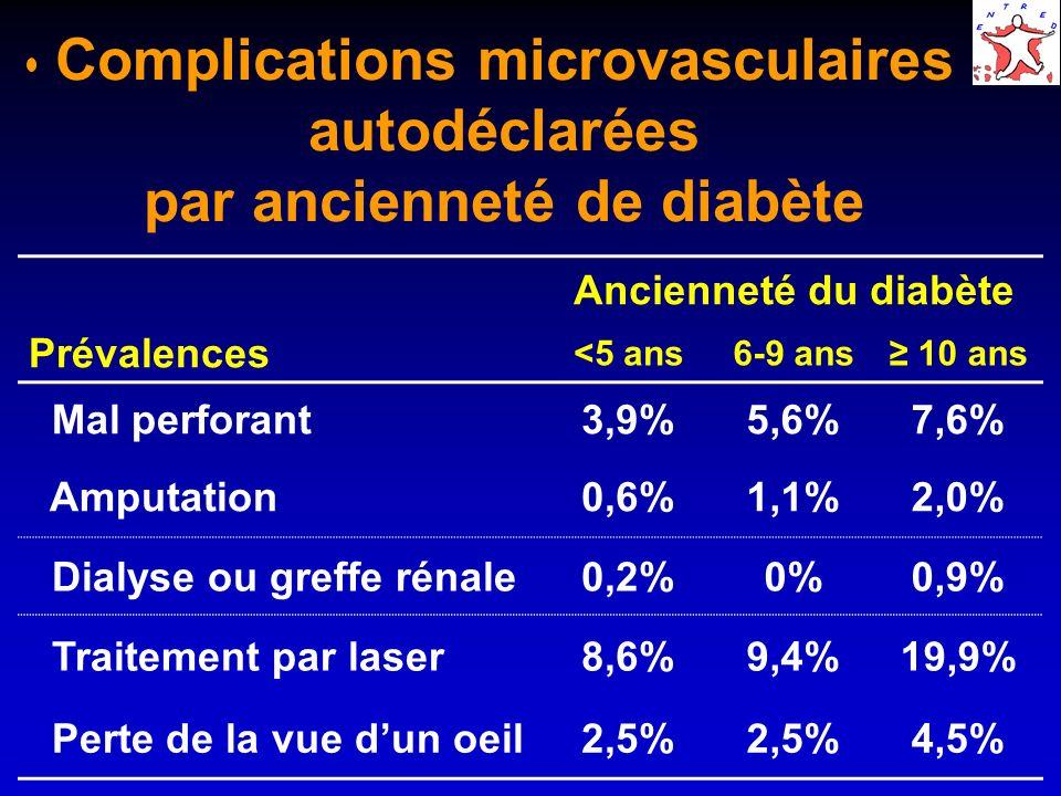 Complications microvasculaires autodéclarées par ancienneté de diabète Ancienneté du diabète Prévalences <5 ans6-9 ans 10 ans Mal perforant3,9%5,6%7,6