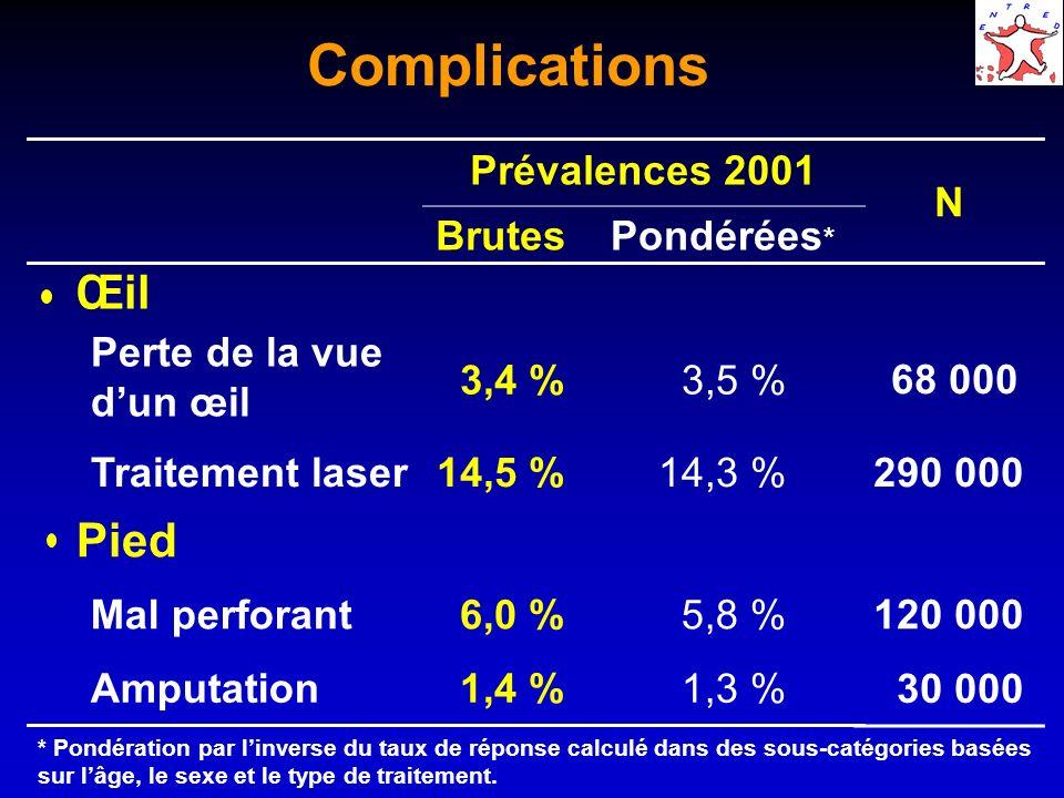 Complications Prévalences 2001 BrutesPondérées * Rein Dialyse ou greffe 0,5 % DFG<60ml/min/1.73m²17,4 %18,5 % Coeur Angor ou infarctus 15,3 % Revascularisation 8,5 % 8,3 % N 10 000 400 000 306 000 170 000 * Pondération par linverse du taux de réponse calculé dans des sous-catégories basées sur lâge, le sexe et le type de traitement.