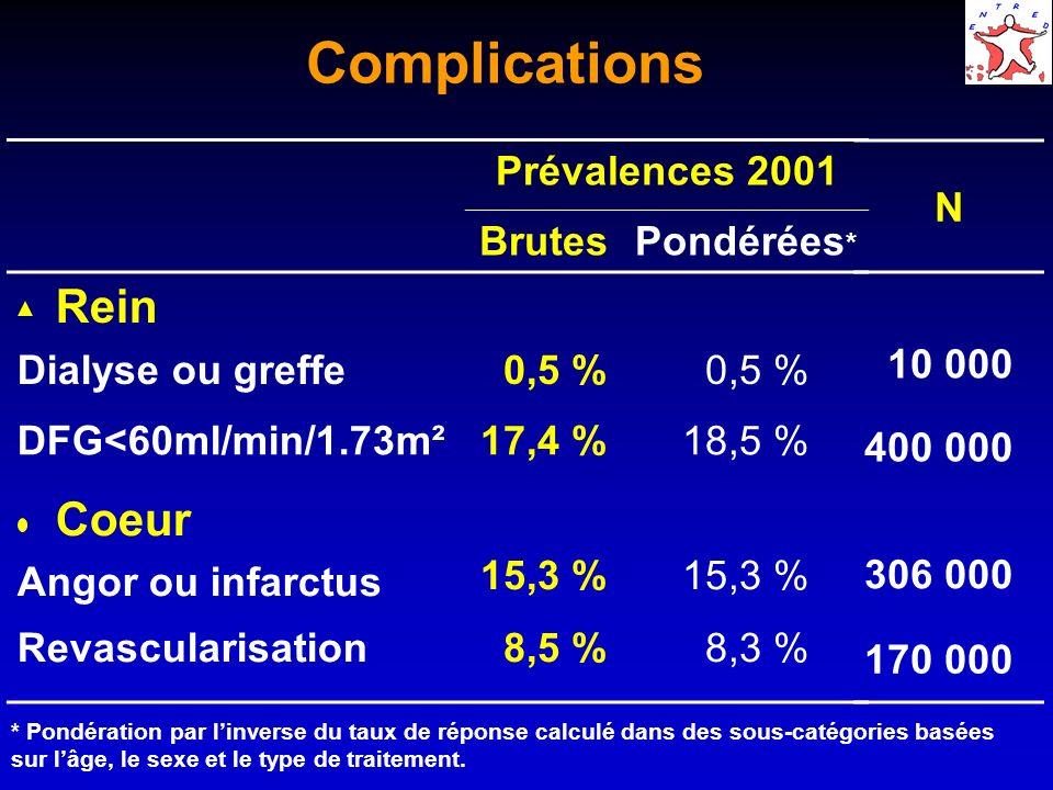 Complications Prévalences 2001 BrutesPondérées * Rein Dialyse ou greffe 0,5 % DFG<60ml/min/1.73m²17,4 %18,5 % Coeur Angor ou infarctus 15,3 % Revascul