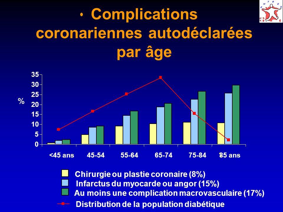 Complications coronariennes autodéclarées par âge % 0 5 10 15 20 25 30 35 <45 ans45-5455-6465-7475-84?85 ans Chirurgie ou plastie coronaire (8%) Infar