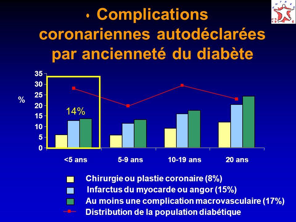 Complications coronariennes autodéclarées par type de diabète 0% 9% 5% 16% 7% 18% 8% 5% 10% 15% 20% Type 2Type 1 Chirurgie ou plastie coronaire (8%) Infarctus du myocarde ou angor (15%) Au moins une complication macrovasculaire (17%)