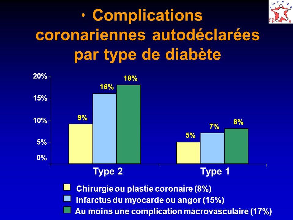 Complications coronariennes autodéclarées par type de diabète 0% 9% 5% 16% 7% 18% 8% 5% 10% 15% 20% Type 2Type 1 Chirurgie ou plastie coronaire (8%) I