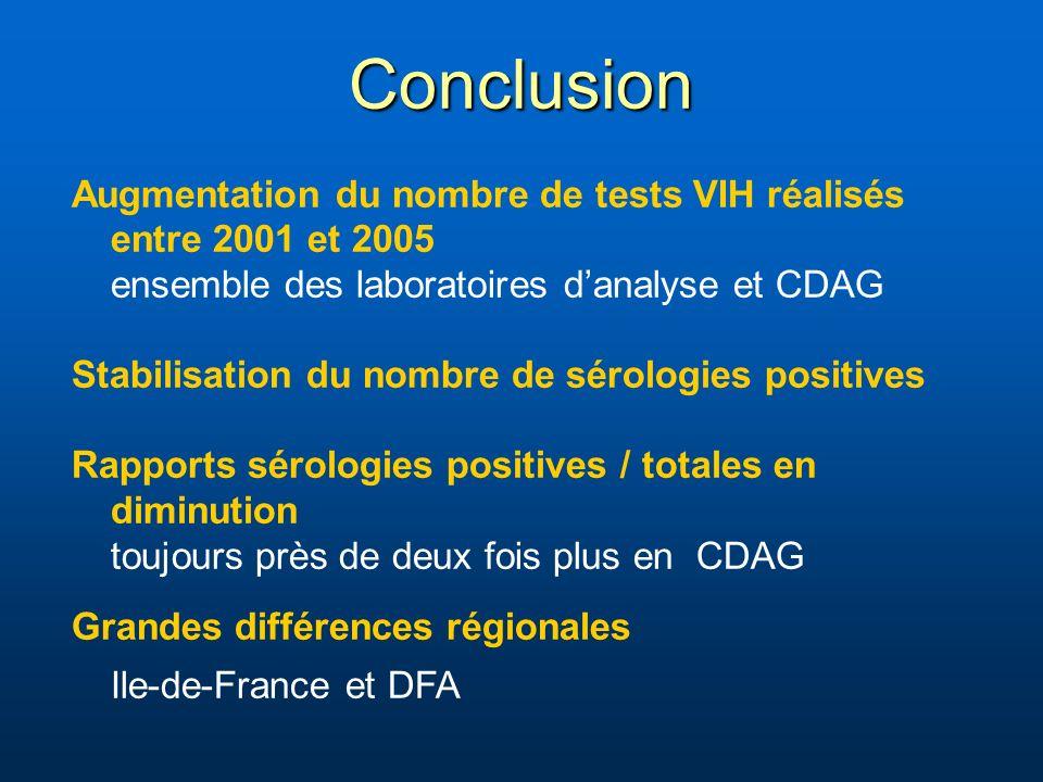 Conclusion Augmentation du nombre de tests VIH réalisés entre 2001 et 2005 ensemble des laboratoires danalyse et CDAG Stabilisation du nombre de sérologies positives Rapports sérologies positives / totales en diminution toujours près de deux fois plus en CDAG Grandes différences régionales Ile-de-France et DFA