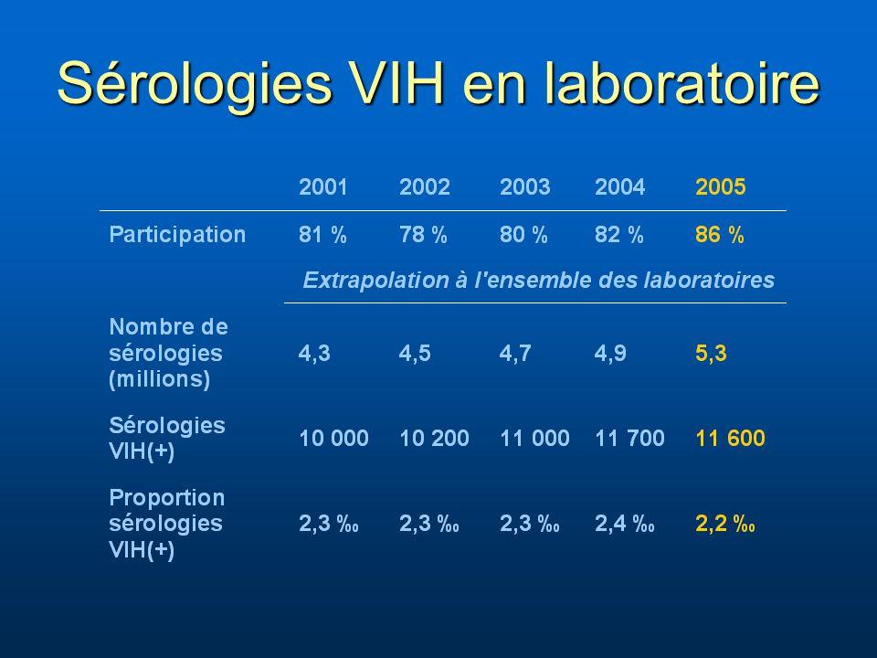 Sérologies VIH en laboratoire