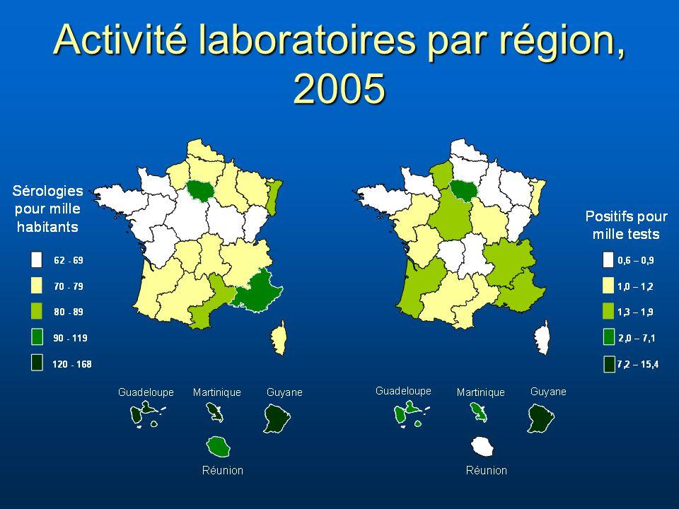 Activité laboratoires par région, 2005