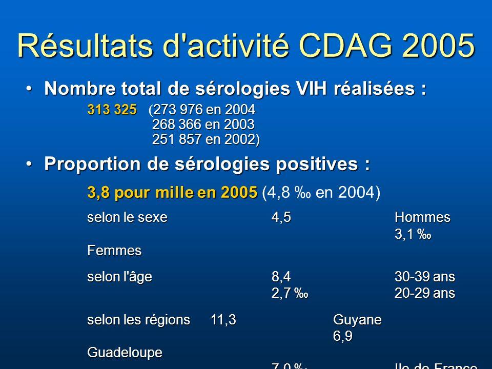 Résultats d activité CDAG 2005 Nombre total de sérologies VIH réalisées :Nombre total de sérologies VIH réalisées : 313 325 273 976 en 2004 268 366 en 2003 251 857 en 2002) 313 325 ( 273 976 en 2004 268 366 en 2003 251 857 en 2002) Proportion de sérologies positives :Proportion de sérologies positives : 3,8 pour mille en 2005 3,8 pour mille en 2005 (4,8 en 2004) selon le sexe4,5Hommes 3,1 Femmes selon l âge8,4 30-39 ans 2,7 20-29 ans selon les régions 11,3 Guyane 6,9 Guadeloupe 7,0 Ile-de-France …