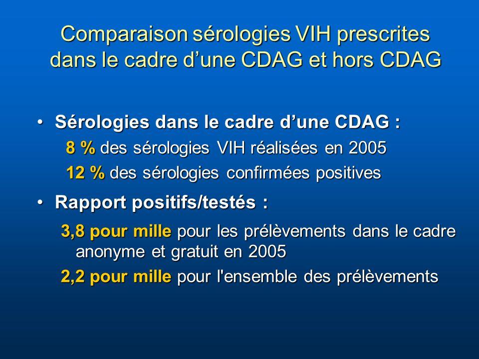 Comparaison sérologies VIH prescrites dans le cadre dune CDAG et hors CDAG Sérologies dans le cadre dune CDAG :Sérologies dans le cadre dune CDAG : 8 % des sérologies VIH réalisées en 2005 8 % des sérologies VIH réalisées en 2005 12 % des sérologies confirmées positives 12 % des sérologies confirmées positives Rapport positifs/testés :Rapport positifs/testés : 3,8 pour mille pour les prélèvements dans le cadre anonyme et gratuit en 2005 2,2 pour mille pour l ensemble des prélèvements