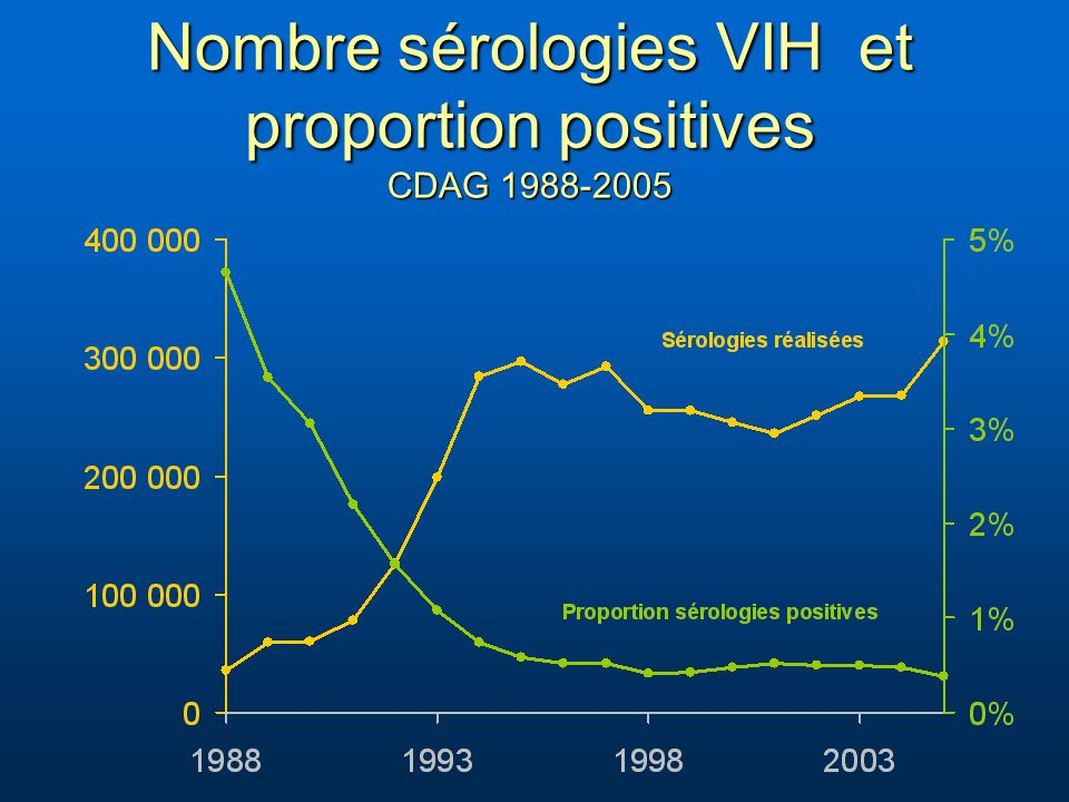 Nombre sérologies VIH et proportion positives CDAG 1988-2005