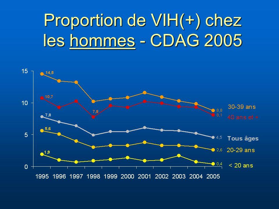 Proportion de VIH(+) chez les hommes - CDAG 2005