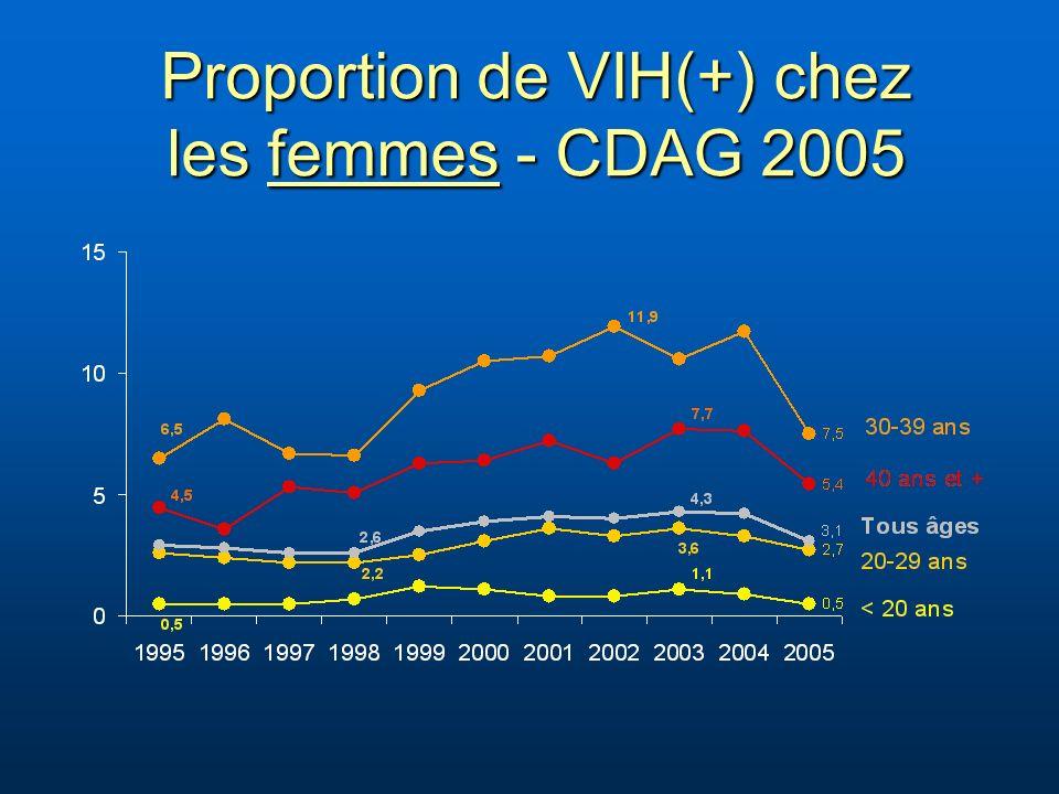 Proportion de VIH(+) chez les femmes - CDAG 2005
