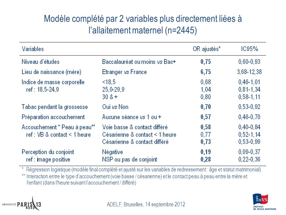 Modèle complété par 2 variables plus directement liées à lallaitement maternel (n=2445) ADELF, Bruxelles, 14 septembre 2012 * Régression logistique (m