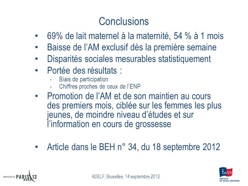 Conclusions 69% de lait maternel à la maternité, 54 % à 1 mois Baisse de lAM exclusif dès la première semaine Disparités sociales mesurables statistiq